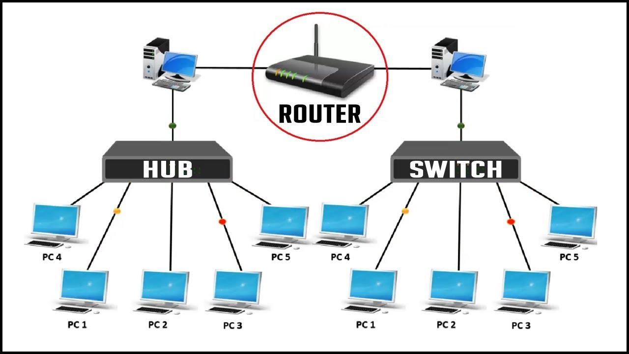مفهوم کلی شبکه های کامپیوتری - شبکه چیست و از چه اجزایی تشکیل میشود؟